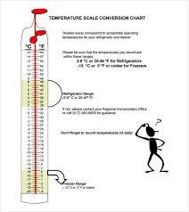 Fahrenheit To Celsius Scale Chart Celsius To Fahrenheit Celsius To Fahrenheit Chart Pdf
