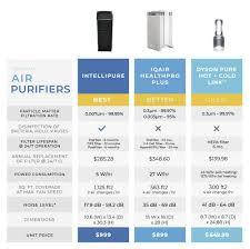 Air Cleaner Comparison Chart Air Purifier Refresh Smart Home