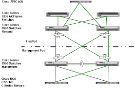 flexpod datacenter for sap solution cisco application centric flexpod datacenter for sap solution cisco application centric infrastructure aci cisco