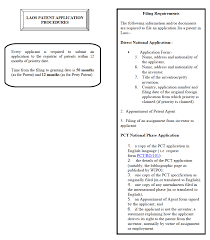 Laos Ip Handbook