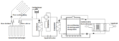 Air Conditioning Flow Chart Flow Chart Of Compound Air Conditioning System In Summer