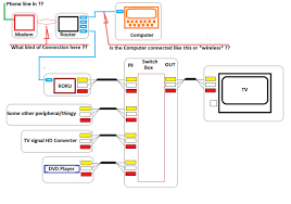 time warner phone modem connection diagram wiring diagram user time warner cable box wiring diagram wiring diagram user time warner phone modem connection diagram