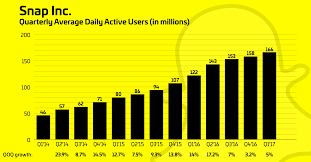 Magic Depth Chart 2017 Snapchat Hits A Disappointing 166m Daily Users Growing Only