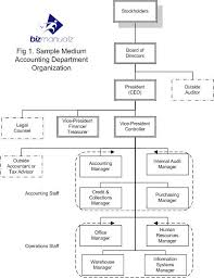 Accounting Department Organization Chart What It Is Why