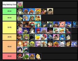 Kirby Matchup Chart V1 3 Ssb4 Smash Amino