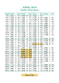 Tide Chart Abaco Bahamas 53 Interpretive How To Read Tide Charts For Fishing