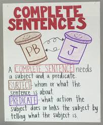 Complete Sentence Anchor Chart Complete Sentence Anchor Chart Rockin Resources
