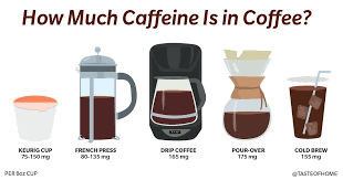 Keep in mind that the actual caffeine content of a cup of coffee or tea can vary quite a bit. How Much Caffeine Is In Coffee We Found Out