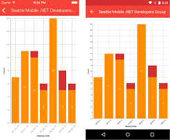 Visualize Your Data With Charts Graphs And Xamarin Forms