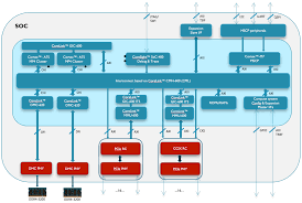 Integrating Pciexpress Into The Arm Server Architecture Soc Design