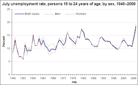 Unemployment Chart By Year Youth Unemployment And Employment In July 2009 The