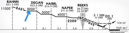 Jeppesen Ifr Chart Legend Quiz Can You Identify These 6 Common Jeppesen Approach