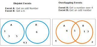 Ap Statistics Probability Venn Diagram Disjoint Events Definition Examples Statistics How To