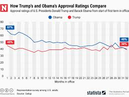 Obama Years In 9 Charts Donald Trumps Approval Rating Surpasses Obamas Not Just