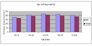 Lung Capacity Chart By Age Science Fair Projects Examining The Relationship Between
