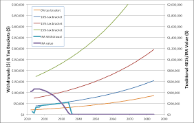 401k Minimum Distribution Chart Gcc Vs The Rmd Go Curry Cracker