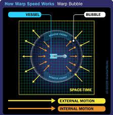 Warp Speed Chart The Warp Drive Howstuffworks