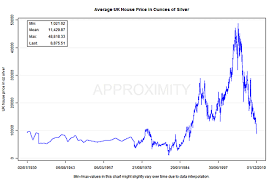 Silver Chart Uk What The Price Of Gold Reveals About Uk House Prices Moneyweek