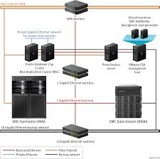 emc backup and recovery for oracle database 11g data warehouse a  emc backup and recovery for oracle database 11g data warehouse a detailed review