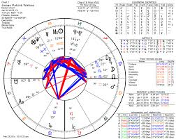 Birth Time Chart The Ethics Of Using Electional Astrology To Time A Birth