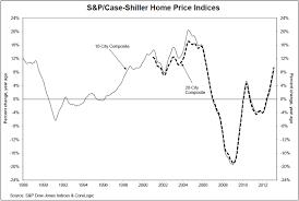Case Shiller Historical Chart Real Estate Industry