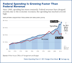 Federal Spending Chart 2011 Bluegrass Pundit Chart Of The Day Federal Spending Vs Revenue
