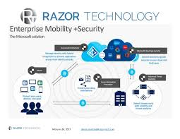 Microsoft Enterprise Mobility And Security Feature