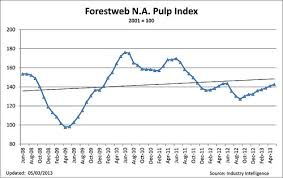 Pulp Prices Have We Hit The 2013 High