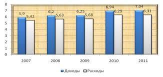 Дипломная работа Пенсионный фонд РФ Бюджет Пенсионного фонда в 2008 году составил по расходам почти 2 4 триллиона рублей или 5 6% ВВП страны рис 1