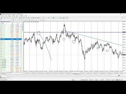 Classic Chart Patterns Poster Stock Market Forex Option