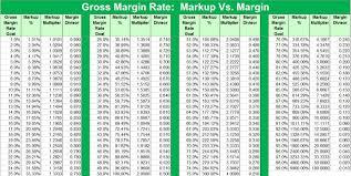 Markup Multiplier Chart 63 Detailed Margin Markup Table
