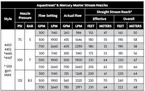 Nozzle Reaction Chart Smooth Bore Nozzle Flow Chart
