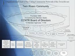 Twin River Seating Chart Network Sustainability Richard D Silverberg Mssw Licsw