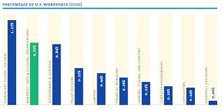 tools resources americans for the arts arts jobs bar chart
