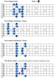Country Guitar Scales Chart Country_scales Country Guitar Chops