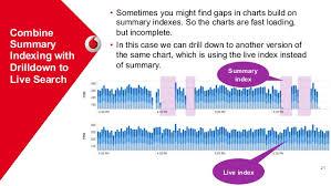Caso De Sucesso Vodafone E Splunk