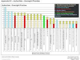 Sample Audit Program Extraordinary It Audit Plan Template Archived To Internal Agenda Gocreatorco