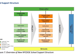Command Structure Chart A Department Of Education Chart Showing The Chain Of Command