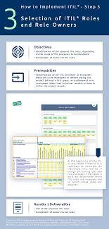Itil Implementation Itil Roles It Process Wiki