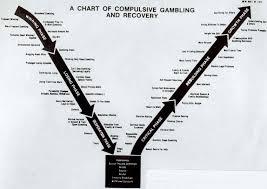 essays on alcoholism co essays on alcoholism gambling addiction chart