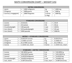 Chart Of Weight 44 Precise Weight Coversion Chart
