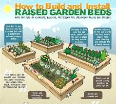 how to make a raised bed garden. Make Raised Garden Bed An Info Graphic On How To Your Own Vegetable . A