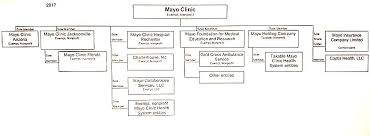 Mayo Clinic Growth Tracked By Organizational Charts