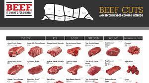 Butcher Cuts Of Beef Chart Beef Cuts Charts