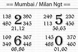 Matka Com Today Mumbai Main Chart Milan Night Tips 11 Sept