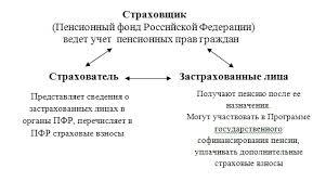 История пенсионного обеспечения в России Управление Пенсионного  Взаимоотношения в системе пенсионного страхования можно представить в виде следующей схемы