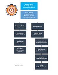 Ut Austin Organizational Chart Fps Org Chart Jpg Fire Prevention Services The