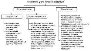 Аудит операций по продаже готовой продукции Реферат страница  Рисунок 1 Показатели учета готовой продукции