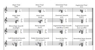 Just Intonation Chart Practice Your Intonation Part 2 Fluteinwien