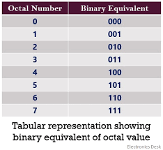 Octal Number Chart What Is Octal Number System Definition Conversion Examples